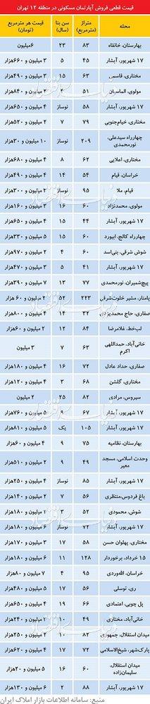 پایگاه خبری آرمان اقتصادی 5080257 قیمت آپارتمان در ارزانترین منطقه تهران، منطقه12