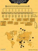 اینفوگرافیک |فقیرترین کشورهای جهان کدامند؟