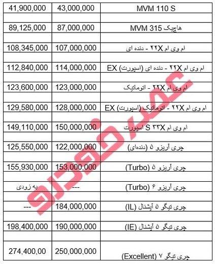 پایگاه خبری آرمان اقتصادی 5080775 جدول قیمت خودروهای شرکت مدیران خودرو