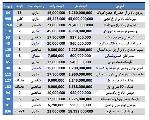 پایگاه خبری آرمان اقتصادی 5081348 نرخ نجومی املاک اداری در تهران+ جدول