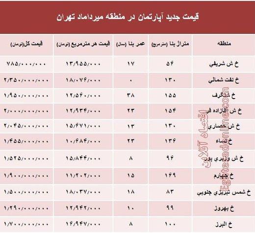 پایگاه خبری آرمان اقتصادی 5081487 قیمت آپارتمان در محدوده خیابان میرداماد