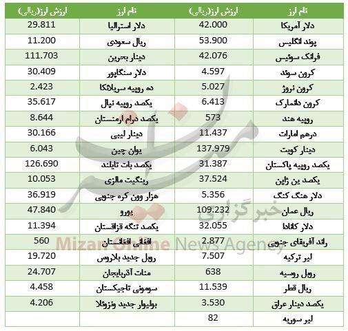 پایگاه خبری آرمان اقتصادی 5080829 ارزش ۲۱ ارز کاهش یافت