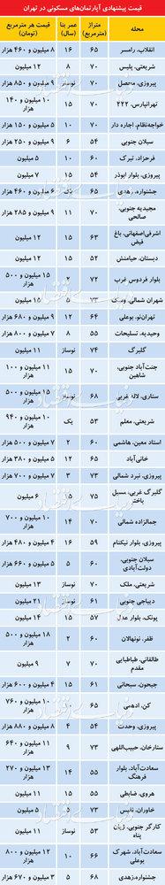 پایگاه خبری آرمان اقتصادی 5081245 قیمت آپارتمانهای زیر75متر در تهران؛از متری 3.7میلیون تا متری 21میلیون تومان