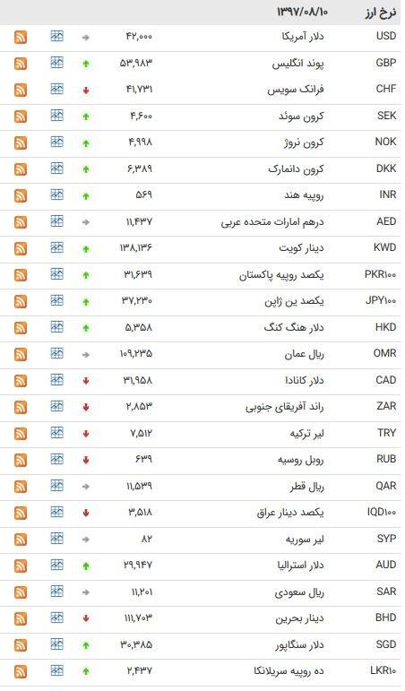 پایگاه خبری آرمان اقتصادی 5082875 نرخ ۳۹ ارز بین بانکی ؛ دلار ۴۲۰۰ تومان