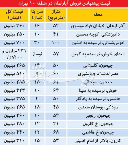 پایگاه خبری آرمان اقتصادی 5084311 آپارتمان در منطقه 10 تهران چند؟
