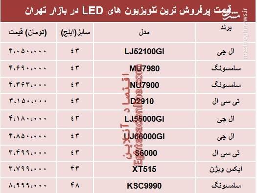 پایگاه خبری آرمان اقتصادی 5084347 قیمت تلویزیونLED در بازار تهران