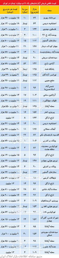 پایگاه خبری آرمان اقتصادی 5084948 آپارتمانهایی که بین یک تا دو میلیاردتومان خریدوفروش میشوند/ جدول