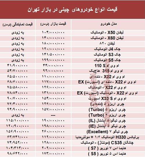 پایگاه خبری آرمان اقتصادی 5085549 قیمت انواع خودروچینی در بازار