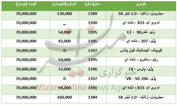 پایگاه خبری آرمان اقتصادی 5086686 اگر  ۷۰ میلیون بدهید چه ماشینی می توانید بخرید؟