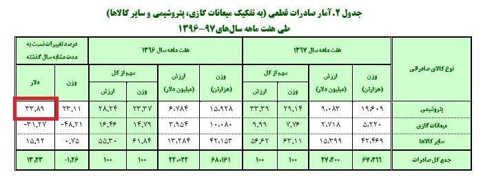 پایگاه خبری آرمان اقتصادی 5086716 صادرات ایران به عراق چقدر رشد کرد؟
