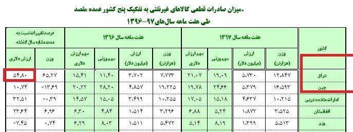 پایگاه خبری آرمان اقتصادی 5086717 صادرات ایران به عراق چقدر رشد کرد؟