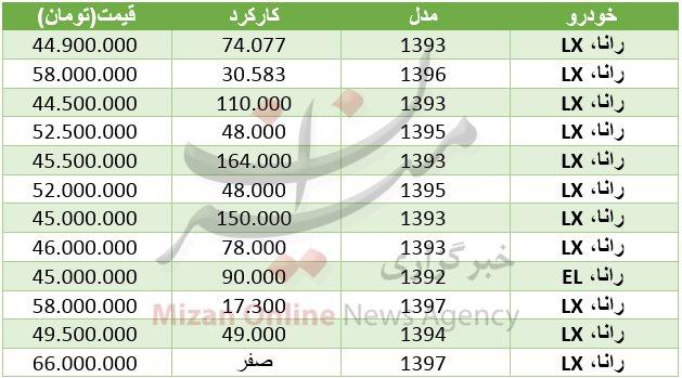پایگاه خبری آرمان اقتصادی 5087048 قیمت خودرو رانا ، نو و کارکرده