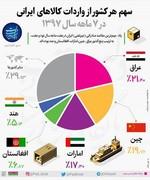 اینفوگرافیک   کشورهایی که بیشترین کالای ایرانی را وارد میکنند
