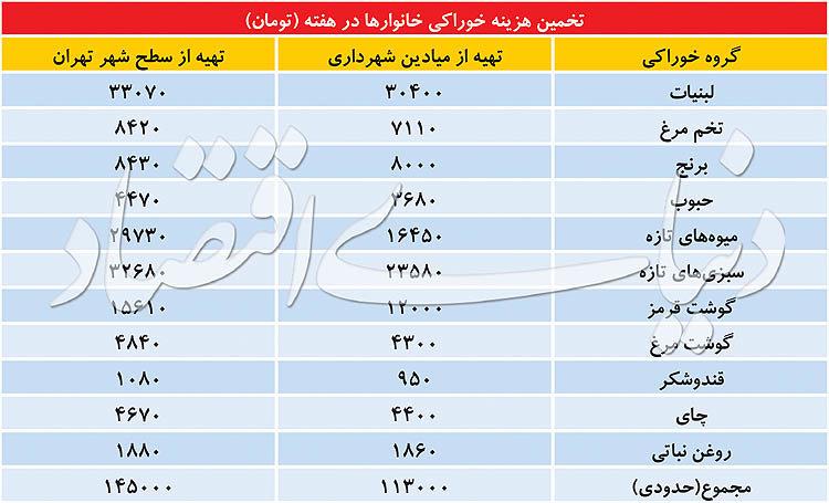 پایگاه خبری آرمان اقتصادی 5087384 هر خانواده تهرانی در هفته چقدر هزینه خوراک می دهد؟