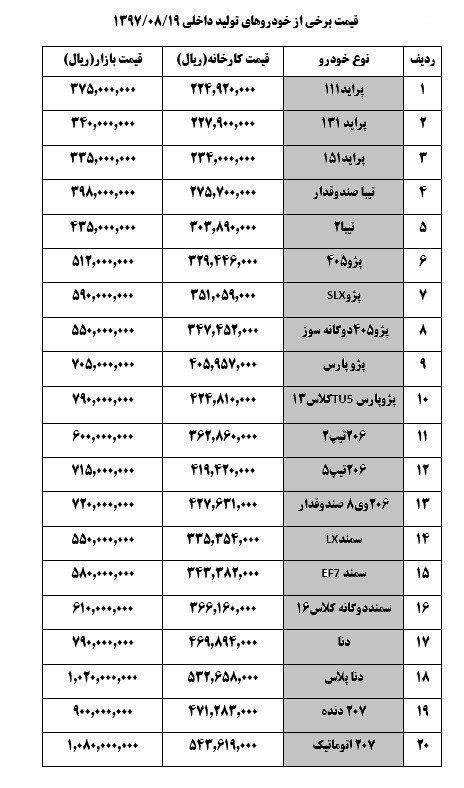 پایگاه خبری آرمان اقتصادی 5087829 قیمت امروز محصولات ایران خودرو/جدول