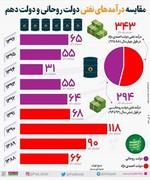 اینفوگرافیک   درآمدهای نفتی دولت روحانی و احمدینژاد