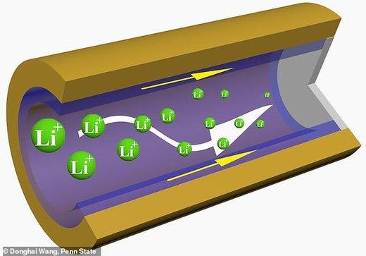 ساخت باتری از اسفنج پلیمری سهبعدی