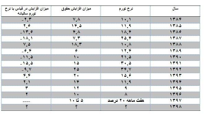 جدول افزایش حقوق کارمندان دولت در پانزده سال اخیر