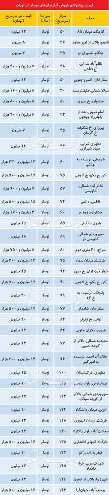 قیمت آپارتمان نوساز در تهران