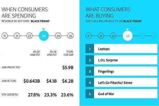 ۳۳ درصد از خریدهای بلک فرایدی از طریق موبایل