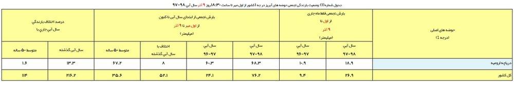 میزان بارشها در حوضه آبریز دریاچه ارومیه