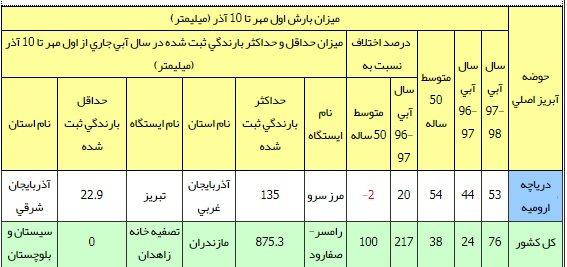 گزارش متوسط بارندگی روزانه دریاچه ارومیه و کشور