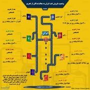 اینفوگرافیک | وضعیت فروش نفت ایران به معافشدگان از تحریم
