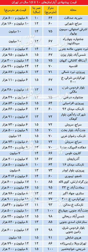 پایگاه خبری آرمان اقتصادی 5098562 قیمت آپارتمانهای 10 تا 15 ساله در مناطق مختلف تهران