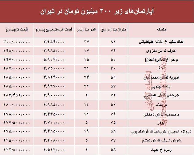جدول قیمت مسکن با سرمایه 300 میلیونی در تهران