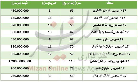 پایگاه خبری آرمان اقتصادی 5100787 نرخ آپارتمانهای معمولی  در مرکز تهران: از ۴۳۰ میلیون تا بالای یک میلیارد!