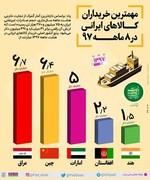 اینفوگرافیک | چه کشورهایی مشتری کالاهای ایرانی هستند؟