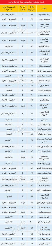 پایگاه خبری آرمان اقتصادی 5101443 قیمت آپارتمانهای زیر 5سال ساخت در تهران