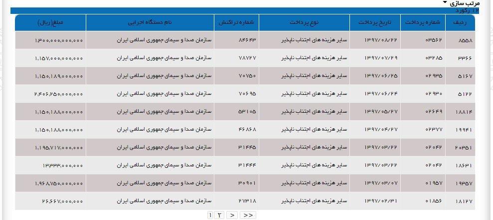 جدول پرداخت های خزانه به صدا و سیما در سال جاری