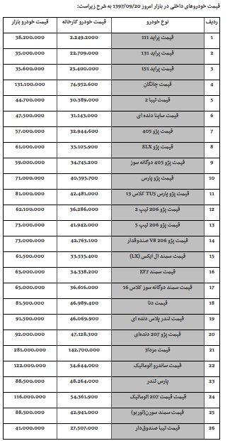 جدول قیمت خودرو ۲۰آذر