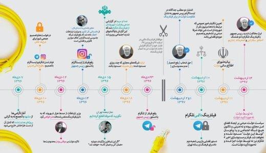 دبیر شورای اطلاعرسانی دولت خطاب به ضرغامی: منبع روایتهای گمراه کننده نباشید