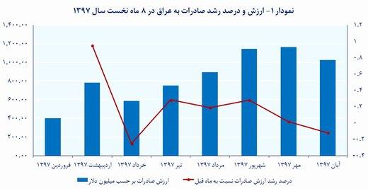 صادرات السلع غير النفطية الايرانية الي العراق بلغت اكثر من 6.7 مليار دولار