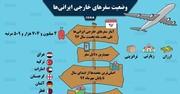 اینفوگرافیک | ایرانیها امسال چقدر سفر خارجی رفتند؟
