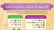 اینفوگرافیک | امسال چند گردشگر خارجی وارد ایران شدند؟