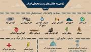 اینفوگرافیک | ایران رتبه چندم جهان را در تولید دیاکسیدکربن دارد؟