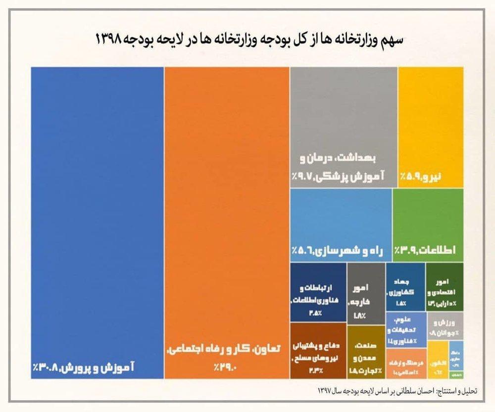 سهم وزارتخانه ها از بودجه سال 98