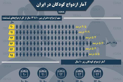 اینفوگرافیک | چند کودک ایرانی به خانه بخت رفتند؟