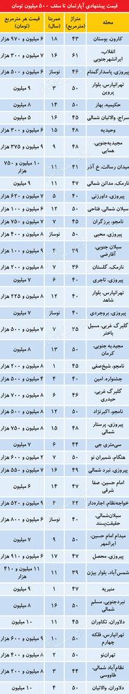 پایگاه خبری آرمان اقتصادی 5116699 کجای تهران می توان آپارتمان زیر500میلیون تومان خرید؟
