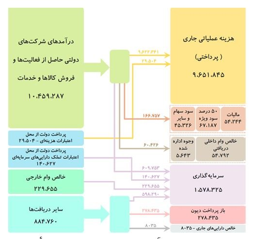 نمودار بودجه