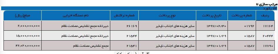 پایگاه خبری آرمان اقتصادی 5117475 مجمع تشخیص مصلحت در8ماه اول امسال،چقدر بودجه گرفته است؟