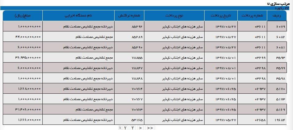 پایگاه خبری آرمان اقتصادی 5117476 مجمع تشخیص مصلحت در8ماه اول امسال،چقدر بودجه گرفته است؟