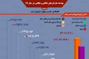 اینفوگرافیک | واقعیاتی درباره بودجه نظامی ایران