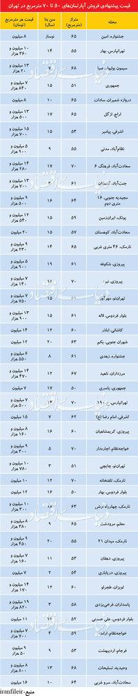پایگاه خبری آرمان اقتصادی 5119284 قیمت آپارتمانهای ۵۰ تا ۷۰ متر در تهران