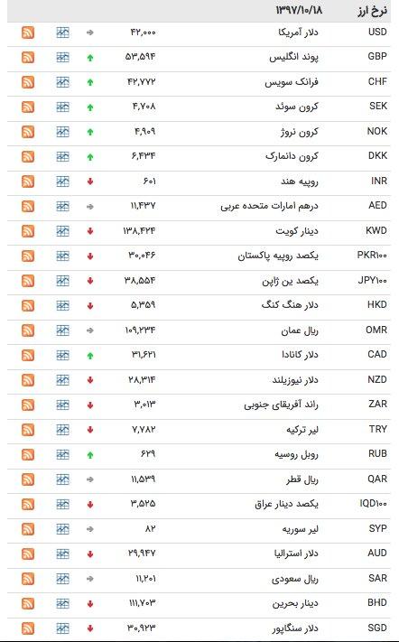 نرخ ارز ۱۸ دی ماه