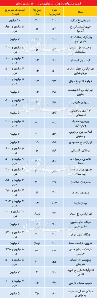 پایگاه خبری آرمان اقتصادی 5119800 با کمتر از500میلیون،کجای تهران می توان خانه خرید؟