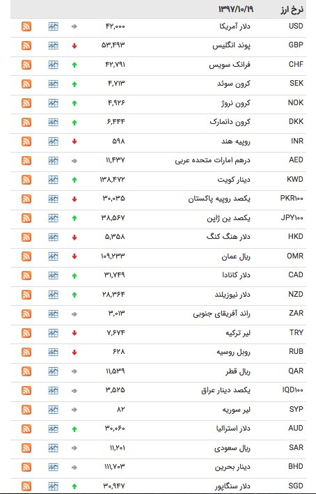 نرخ ارز ۱۹ دی ماه